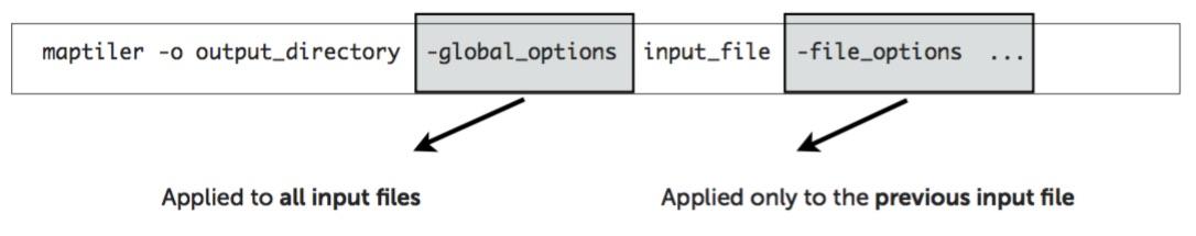 Usage — MapTiler Manual 8 0 documentation